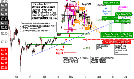 BTCUSD: BTCUSD Potential Long Opportunity in the Future (Deep Crab Pat.)