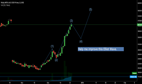 BOM503169: The Elliot Wave in The Ruby Mills - Gained 120% in 1 Month!