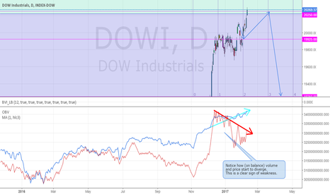 DOWI: Update on Dow Jones: expect correction lower
