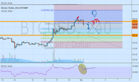 BTCUSD: RSI: Short Could initiate at 371 for BtcUsd