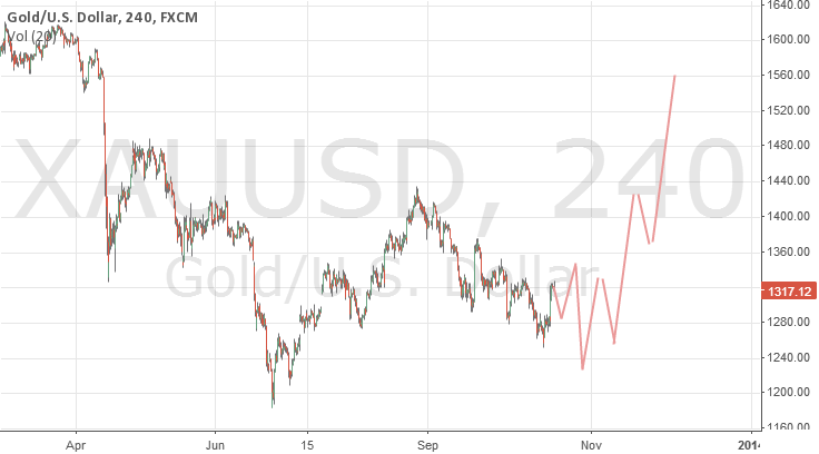 Trying to predict XAUUSD future prices chart, going short now