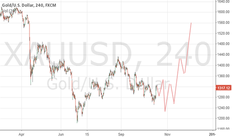 XAUUSD: Trying to predict XAUUSD future prices chart, going short now