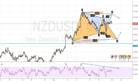 NZDUSD: Concurrent Bearish Gartley & Bullish Gartley Formations