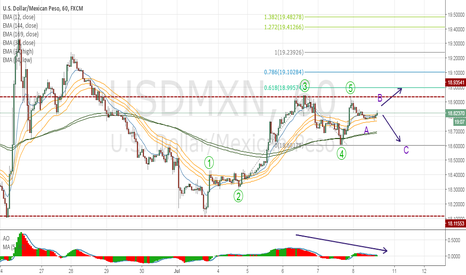 USDMXN: USDMXN : Waiting for confirm Wave 5 or Come to Correction phase?