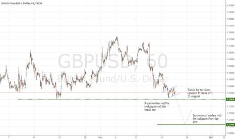 GBPUSD: GBPUSD Institutional Technical Outlook