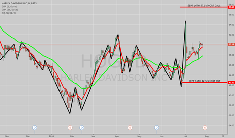 HOG: TRADE IDEA: HOG SEPT 16TH 42.5/57.5 SHORT STRANGLE