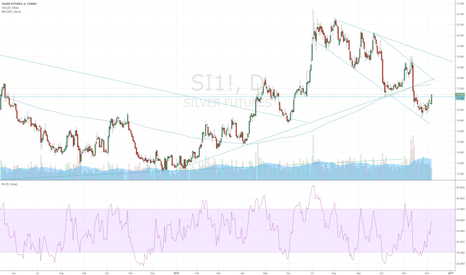 SI1!: Long Silver after divergence in RSI