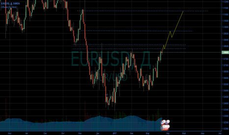 EURUSD: Перспектива EURUSD 2