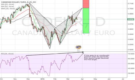 CADEUR: Possible bat pattern formation on CADEUR
