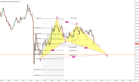 NZDCAD: Bullish BAT pattern