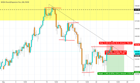 GBPJPY: basic price action set up