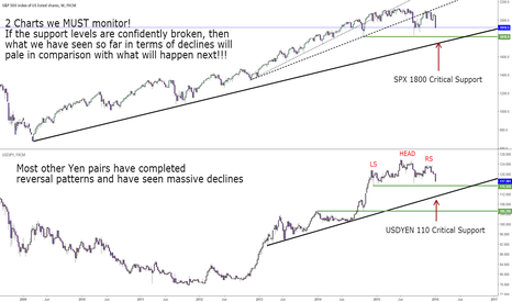 SPX500: Keep track of these charts