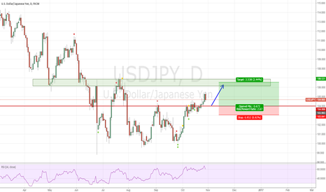 USDJPY: long USDJPY from 104.00 if the price back to this level