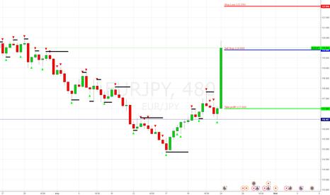 EURJPY: EUR/JPY Sell Stop 119.900