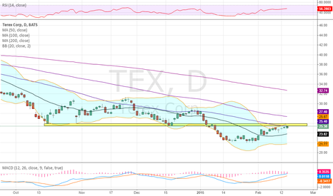 TEX: Testing resistance at prior support