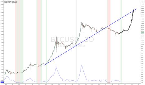 BTCUSD: How to draw a proper trend line