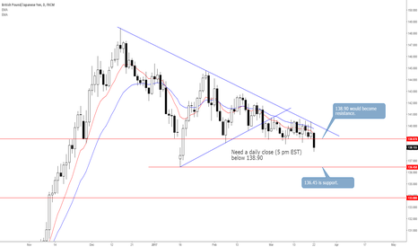 GBPJPY: GBPJPY Plunges Below 138.90 on Flight to Safety