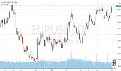 EURUSD: The dollar is weak - Fed interest rates with maximum 25bp up thi
