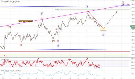 EURUSD: Final Leg of Diagonal Pattern - 1.1050 Key Level