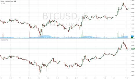 BTCUSD: BTC Multi Exchange Chart