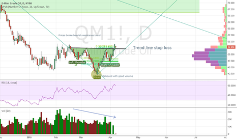 QM1!: H & S formation Oil