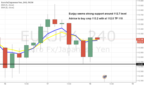 EURJPY: Strong support on H1 and H4