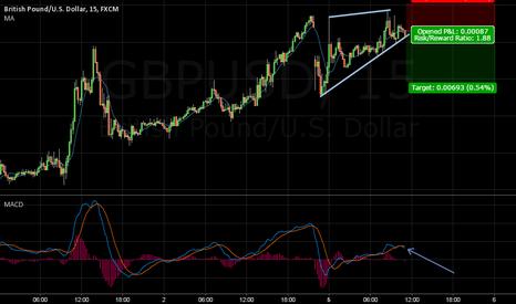 GBPUSD: gu is short after break the trend