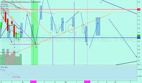 JNUG: Jnug to Gold 3/31/17
