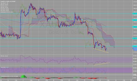 XAUUSD: Gold XAUUSD 30min bullish divergence