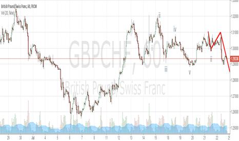 GBPCHF: gbp/chf(short sell)