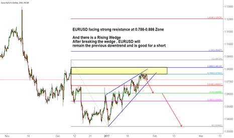 EURUSD: EURUSD facing strong resistance at 0.786-0.886 Zone