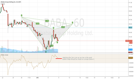 BABA: Possible Gartley formation on BABA