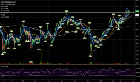 CNC: Small flag over recent highs