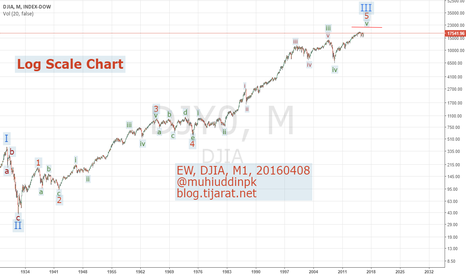 DJY0: Elliottwave Analysis, DJIA, M1, 20160408