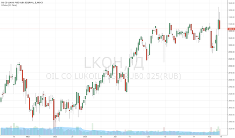 LKOH: BUY Лукойл