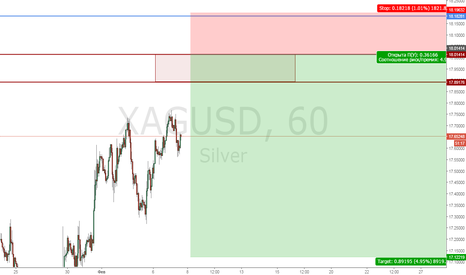 XAGUSD: Silver Sell limit 18.01