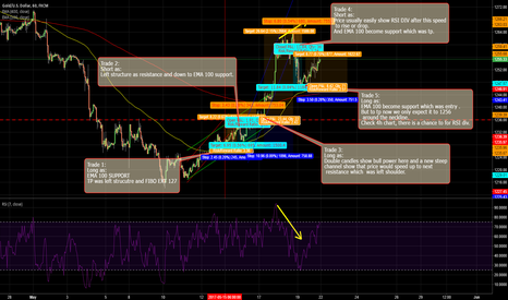 XAUUSD: GOLD : Weekly review for scalper
