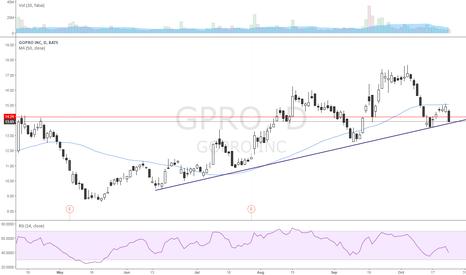 GPRO: Long here vs 13.7 pivot