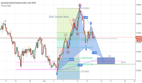 AUDCAD: Possible Gartley Pattern on 4H AUDCAD?