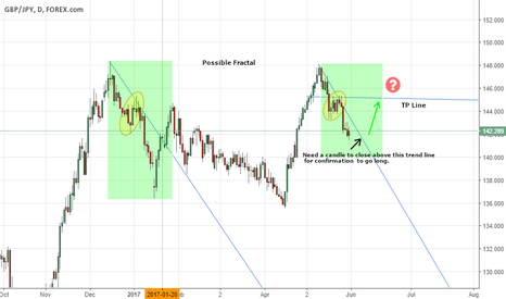GBPJPY: GBP/JPY Daily Chart Possible Fractal