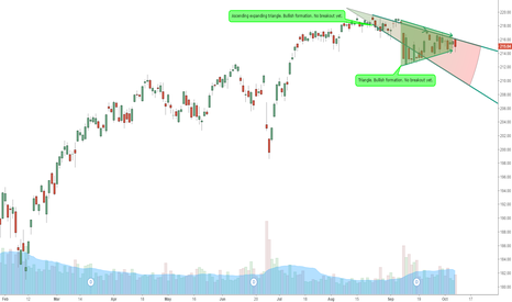 SPY: Ascending triangle, and triangle, both bullish formations?