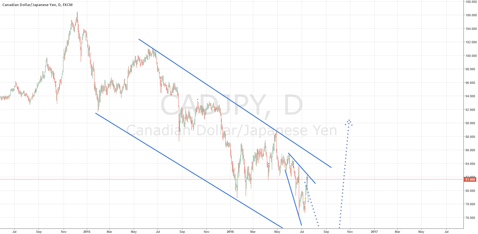 CADJPY GOING BACK NEXT WEEK