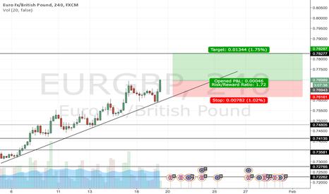 EURGBP: long