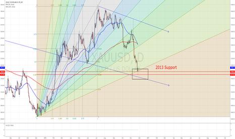 XAUUSD: Gold turning point?