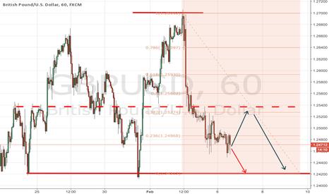 GBPUSD: Pound needs correction