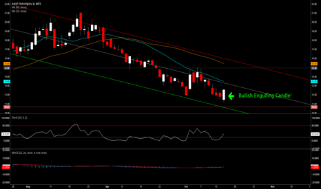 KNDI: Bears gave up and Bulls are now in control.