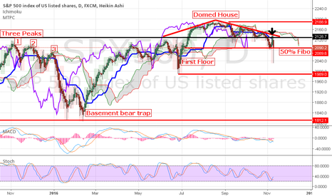 SPX500: SPX on key support off rejection