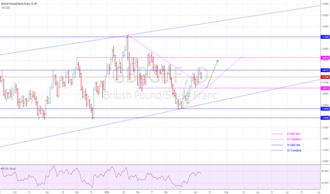 GBPCHF: GBPCHF: Possible new entry in the uptrend