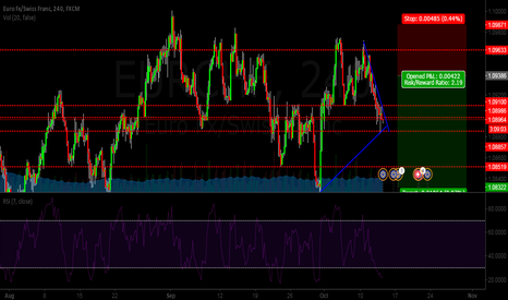EURCHF: Is a test