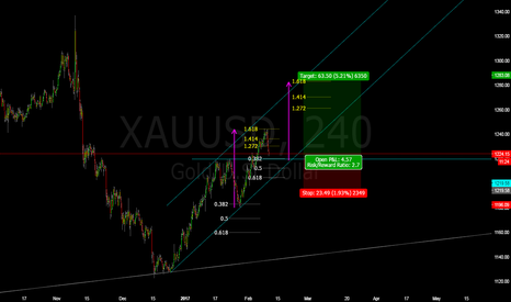 XAUUSD: Trade Review: long setup for gold